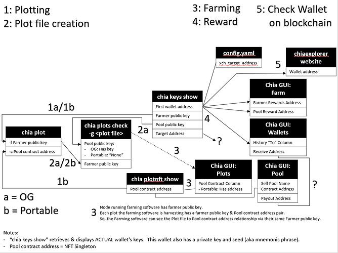 Chia_Diagram